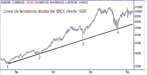 Gráfica de tendencia de índice de la Bolsa