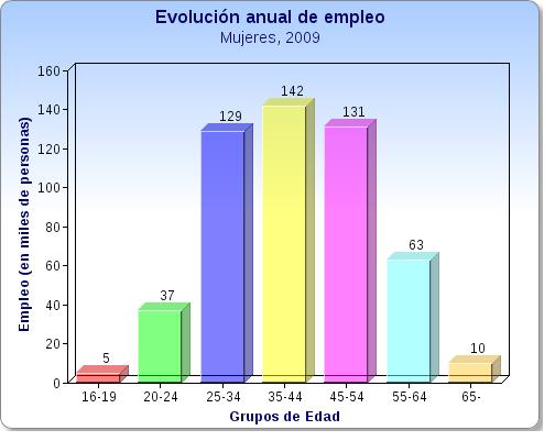 Gráfica de barras comparativas