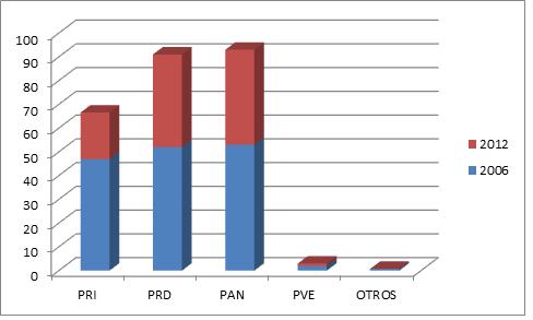 Gráfica de barras de porcentaje