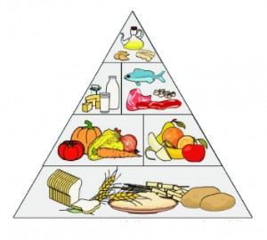 Esquema de pirámide.