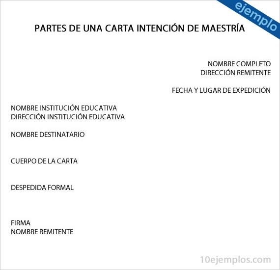 Partes de la carta intención de maestria