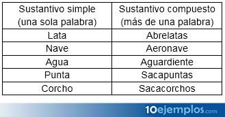 Sustantivos simples y compuestos, diferencias.